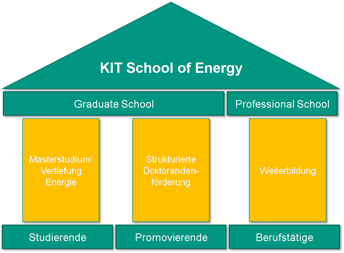 KIT School of Energy