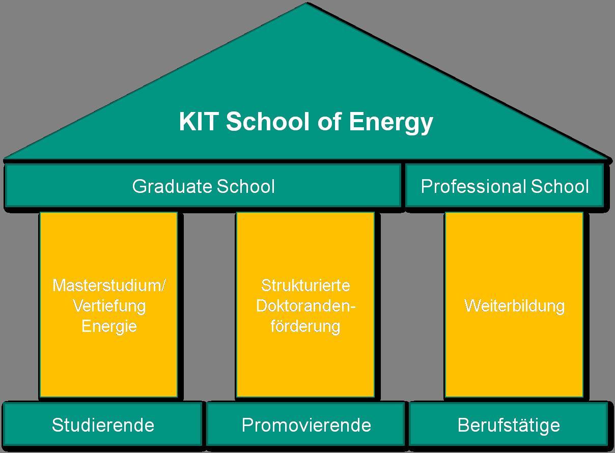 KIT School of Energy